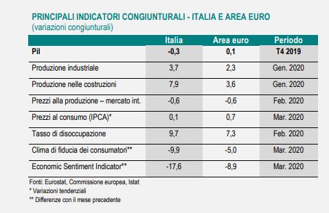 Covid-19: Istat nella nota mensile, uno shock mondiale senza precedenti storici